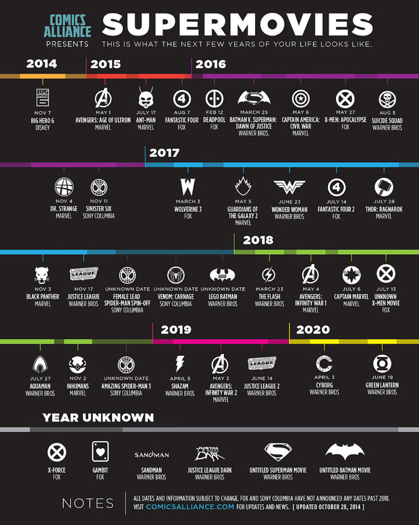 Superhero Movie Release Timeline - Superhero Backgrounds